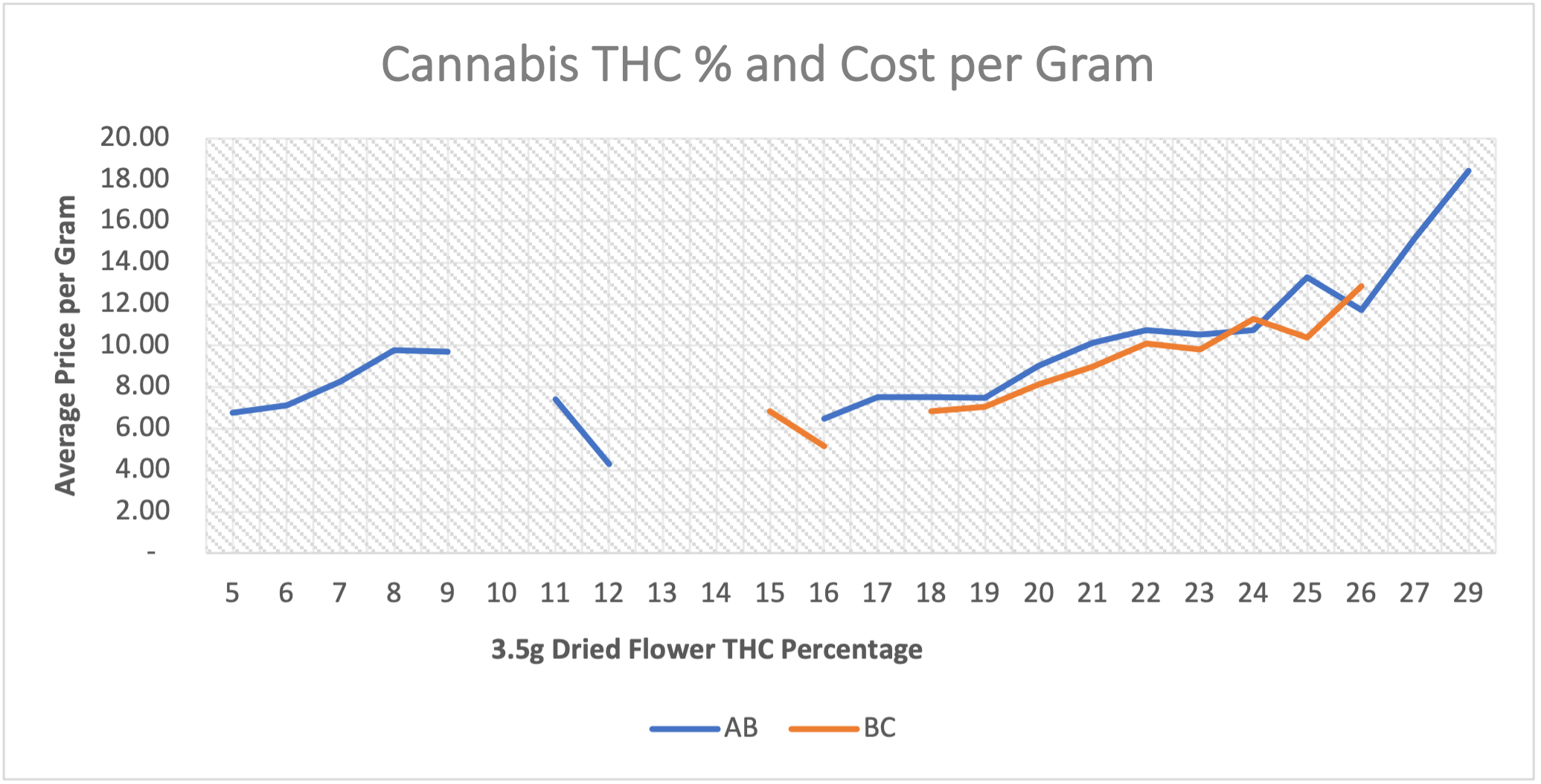 cannabis THC% cost per gram