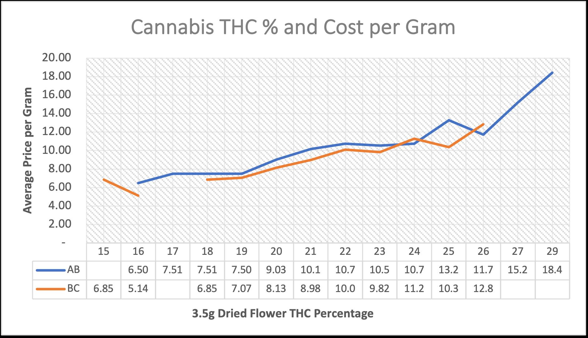 BC and AB THC% Cost per gram